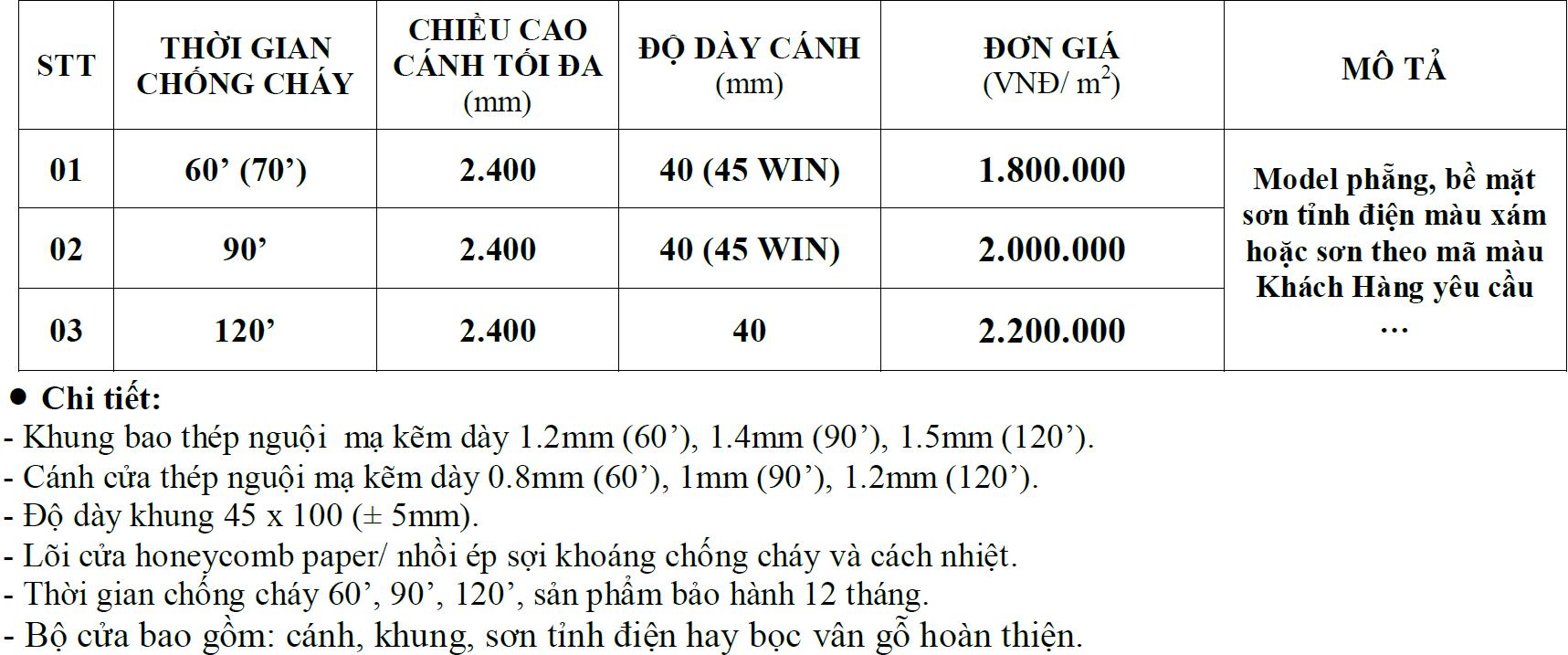 Bảng báo giá cửa thép chống cháy năm 2021 tại SaiGonDoor